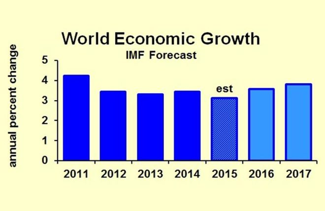 Global economic output is expected to improve in 2017