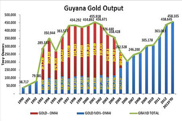 Guyana records highest ever gold declaration
