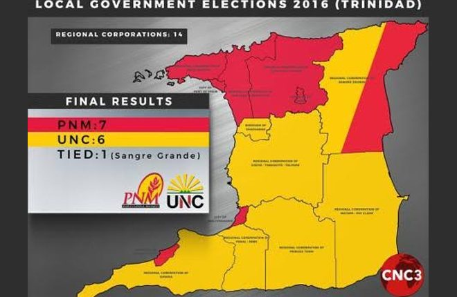 Government suffers losses in Trinidad local elections; opposition gains ground
