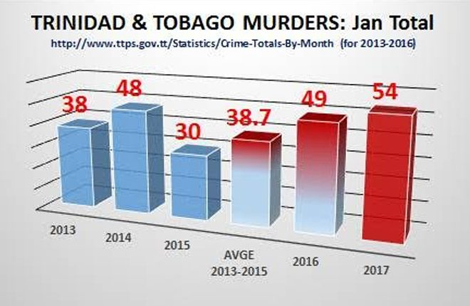 Trinidad and Tobago crime woes continue unabated