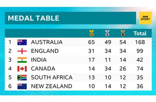 Commonwealth Games: Katarina Johnson-Thompson and Tom Daley among gold medallists
